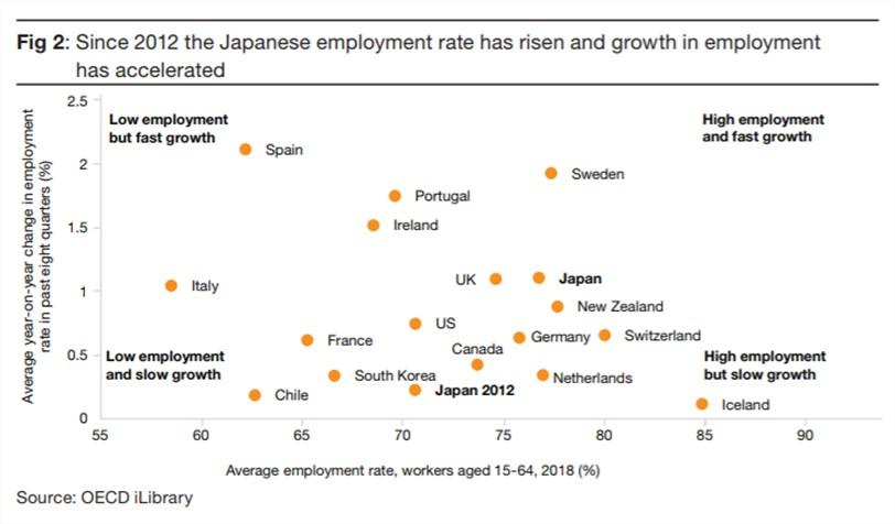 Tasa crecimiento empleo Japón desde 2012
