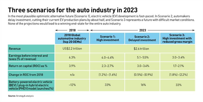 Innovación en el sector del automóvil