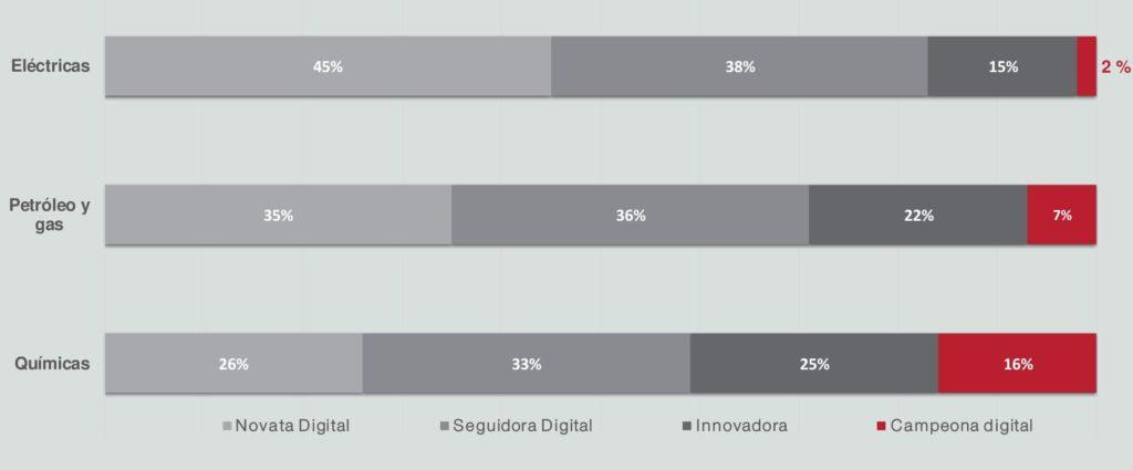 Nivel de madurez digital por industria en sector eléctrico