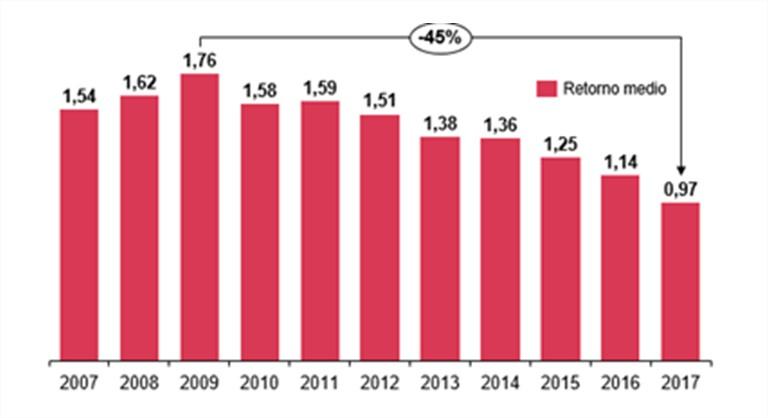 Retorno medio operaciones capital riesgo en USA