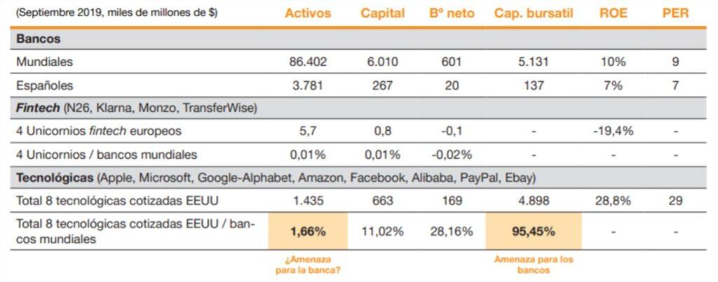 Comparativa entre las Fintech, las grandes tecnológicas y la banca