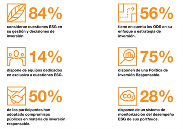 sostenibilidad capital riesgo España