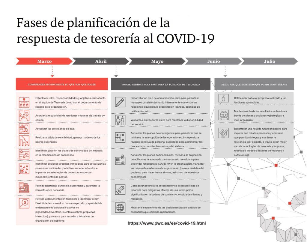 Gráfico fases planificación tesorería por Covid-19