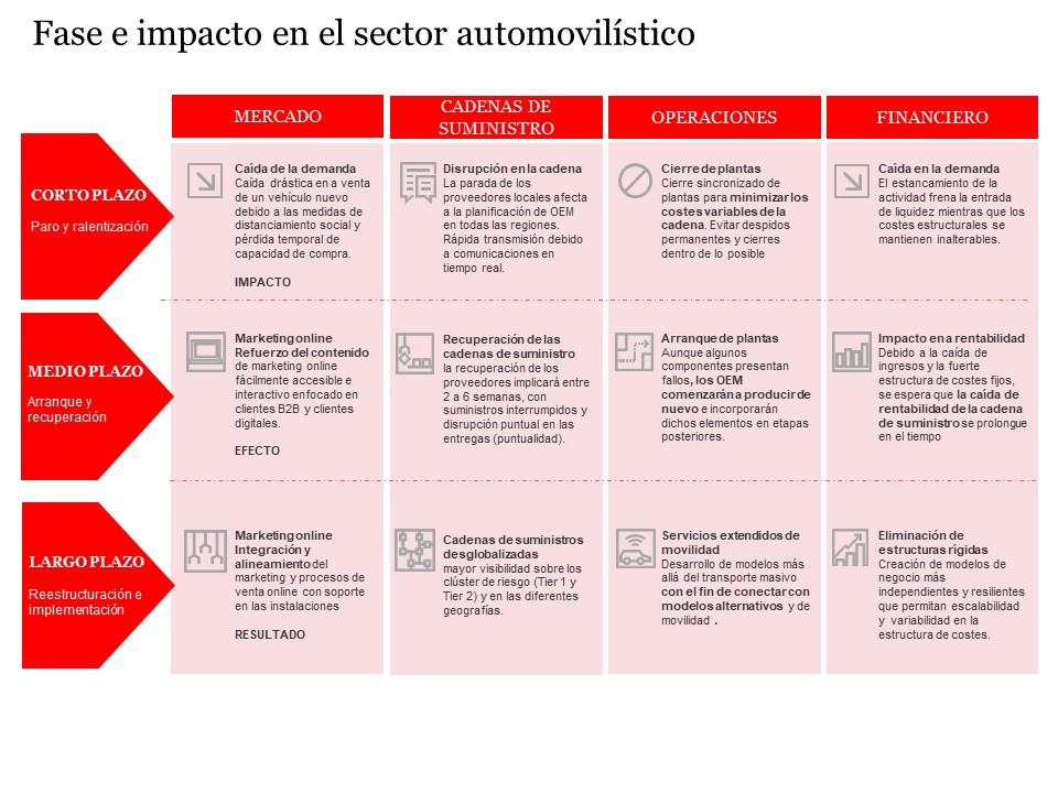 COVID-19: Fases e impacto en el sector automoción