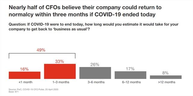 Gráfico CFO Covid-19