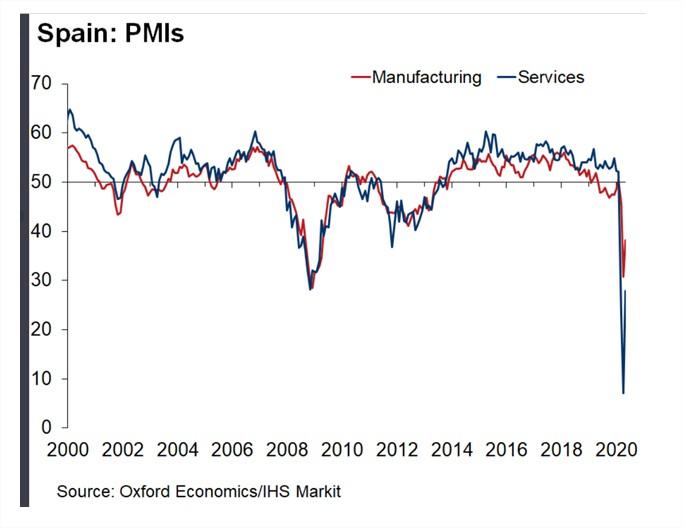Gráfico de España del Oxford Economists