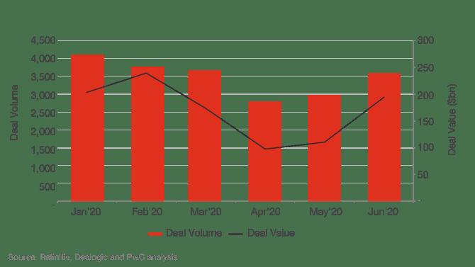 Global Deal Volumes and Values, Jan-Jun 2020