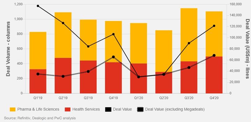 Actividad del mercado global de M&A en el sector farmacéutico y de salud