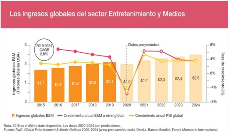 Ingresos globales del sector entretenimiento y medios