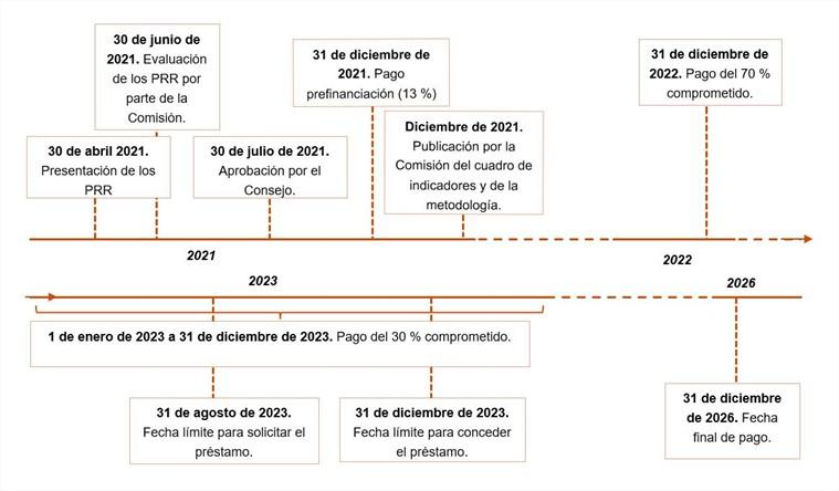 Proceso presentación PRR