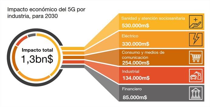 Impacto económico del 5G por industria
