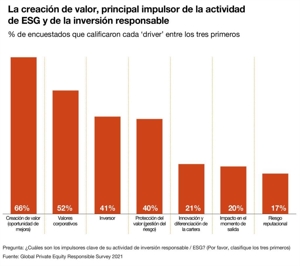 La creación de valor, principal impulsor de la actividad de ESG y de la inversión responsable