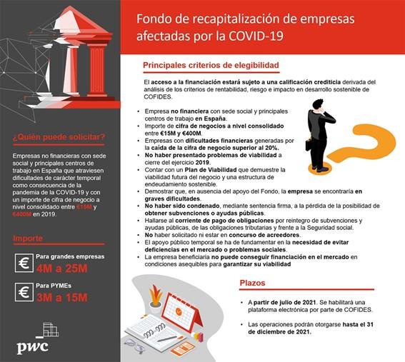 Fondo de recapitalización de empresas afectadas por la Covid-19