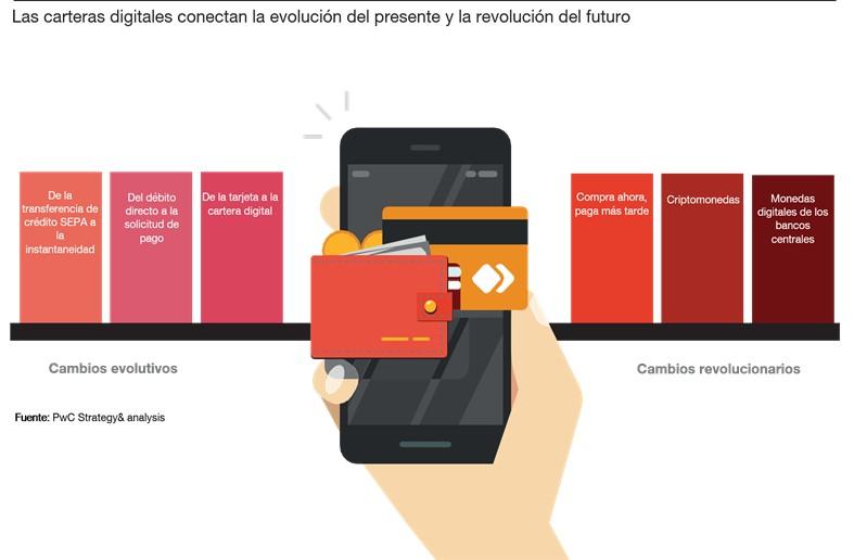 Carteras digitales e-wallets