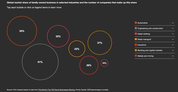 Empresas familiares por sectores de actividad en el mundo